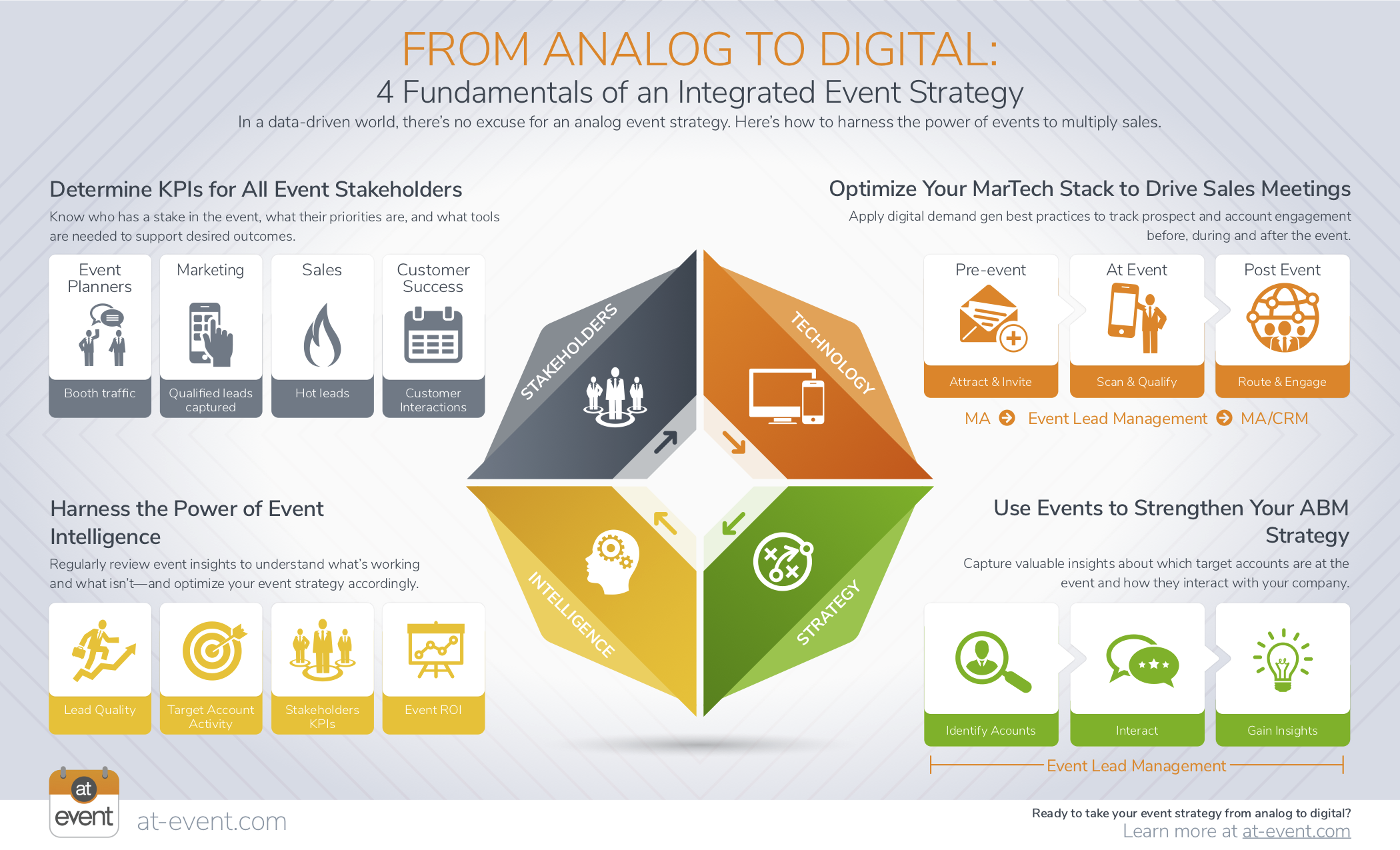 Analog_to_Integrated_strategy-Infographic