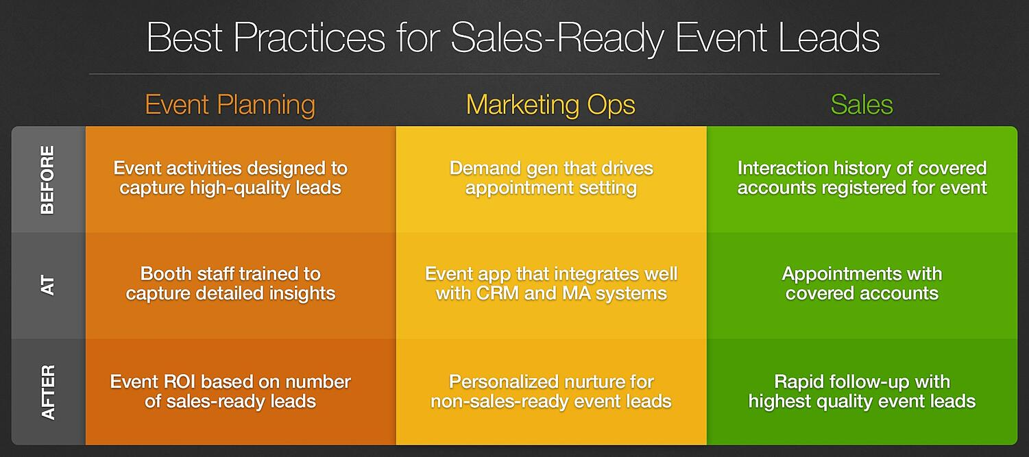 Best Practices for Sales-Ready Event Leads