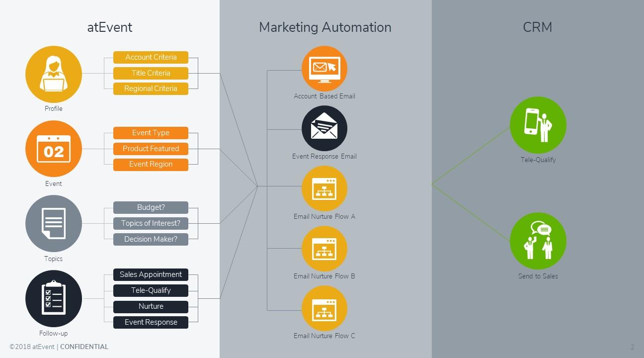 Marketing automation pic 2