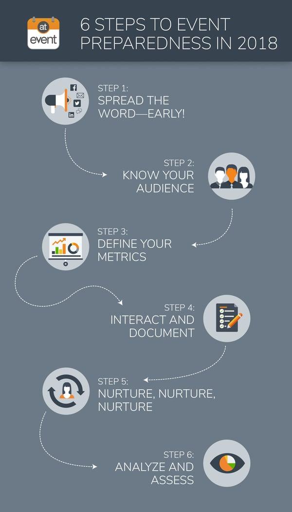 six-steps-to-event-preparedness.jpg